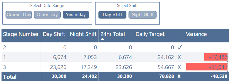 DAX – Filtering Measure to show value when selected or no